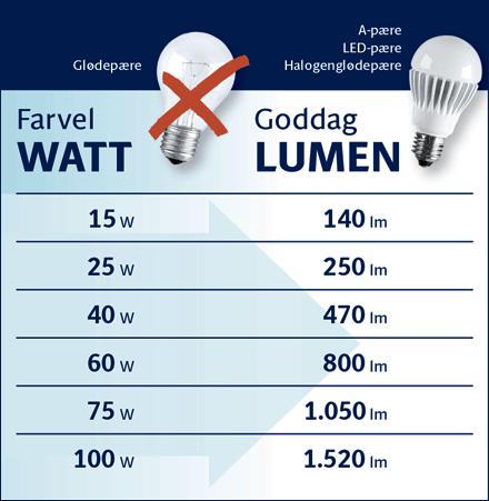hvad svarer led watt til